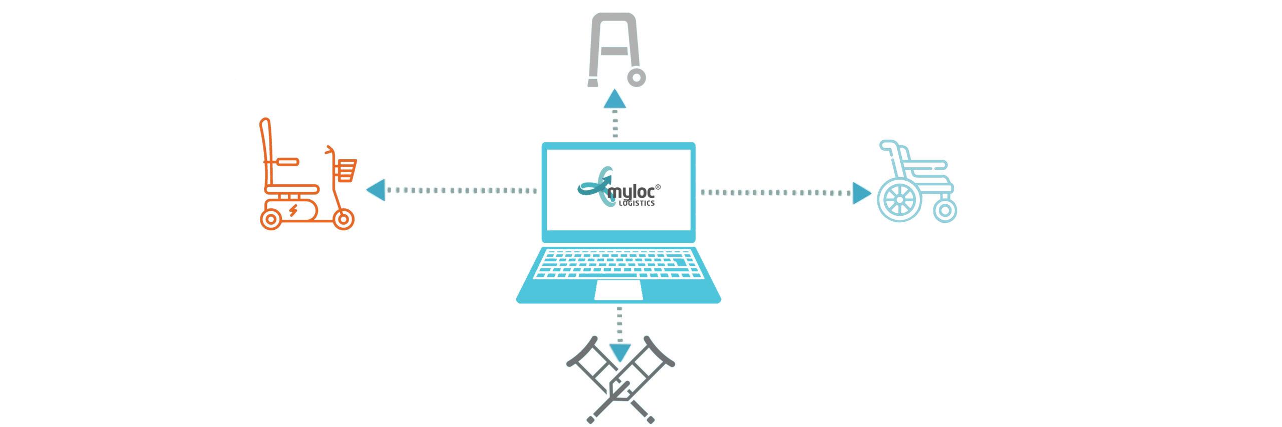 Myloc logistics förskrvarportal kommuner förskrivare hjälpmedel logistik